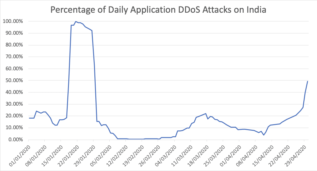 Percentage of daily application ddos attacks on india