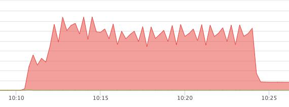 Imperva mitigates largest DDoS attacks of 2020… so far…