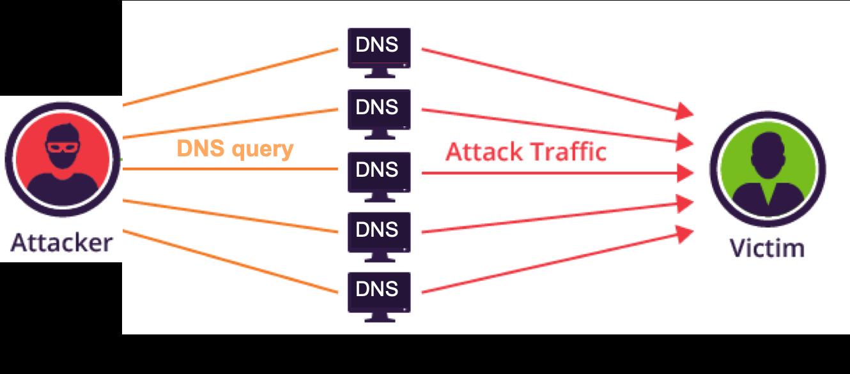 DDoS attack 3