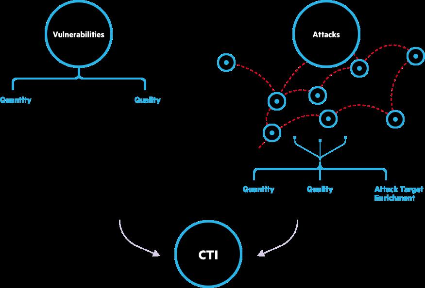 whatisthecti diagram