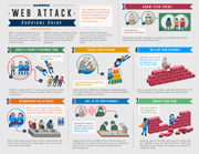 Web Attack Survival in 7 Steps
