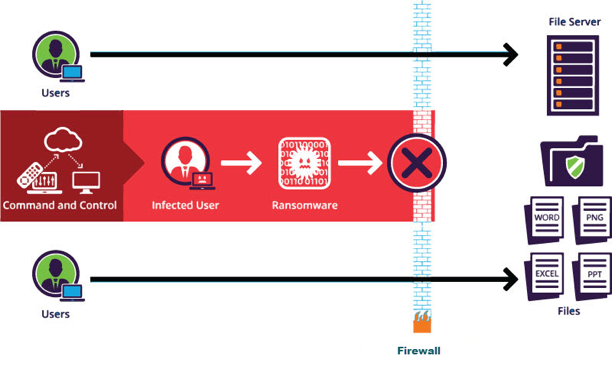 Deception-based detection measure ensures that only the infected user is blocked from accessing data