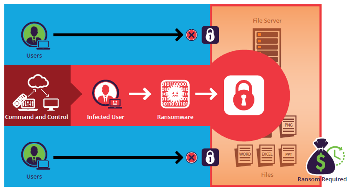 One infected user can result in a data lockout for all users