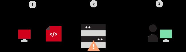 web api security
