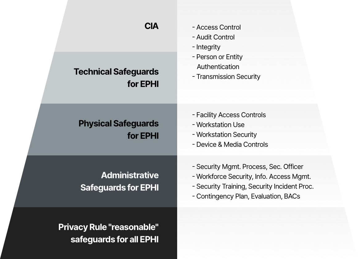 HIPAA safeguards by tier