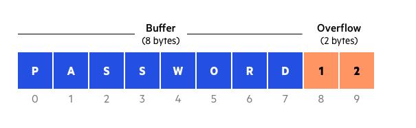 buffer overflow