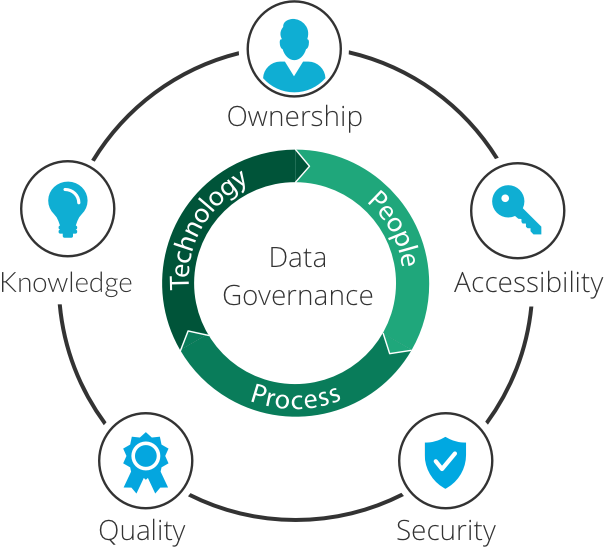 Common areas covered by data governance policies