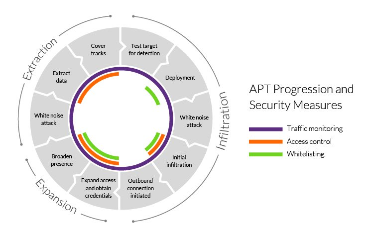 What is APT (Advanced Persistent Threat) | APT Security