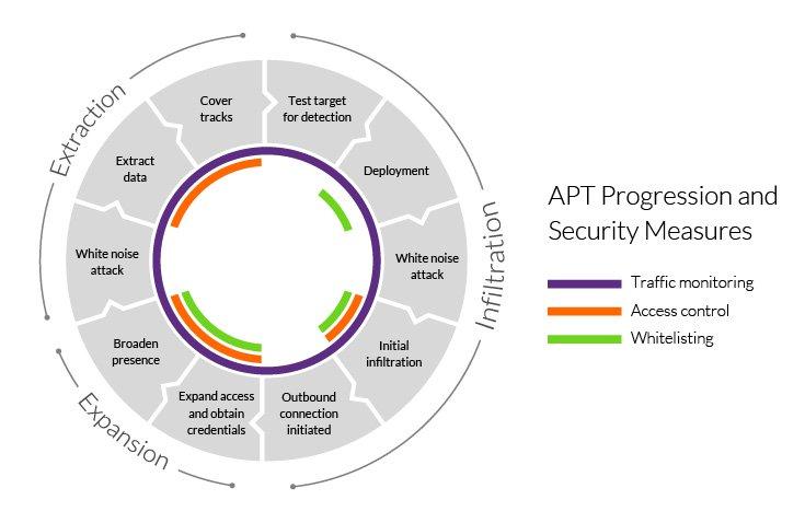 APT security measures