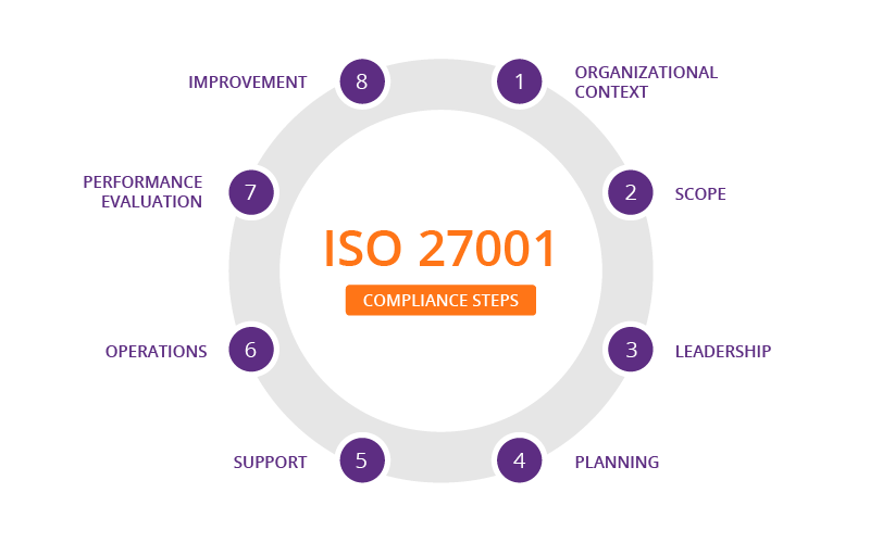 What Is Iso Iec 27001 Standard Security Certification For Information Management Systems Imperva