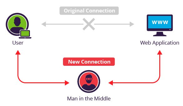 What is MITM (Man in the Middle) Attack | Imperva