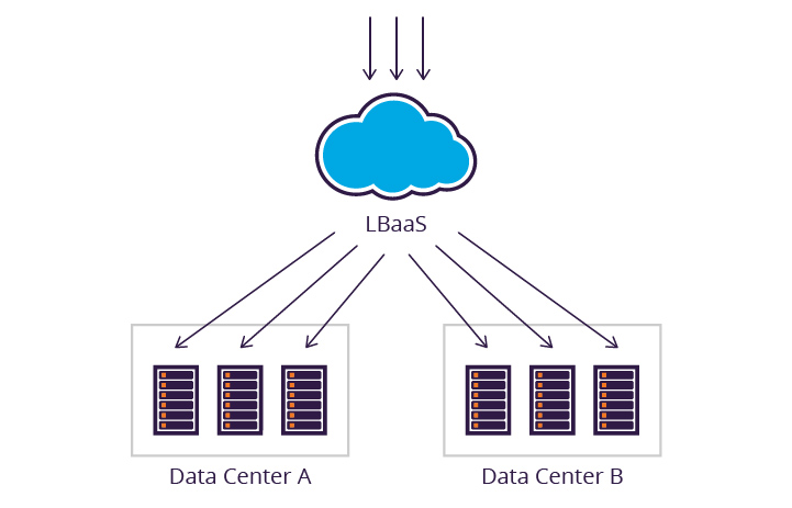 Cross Data Center Load Balancing - Cloud