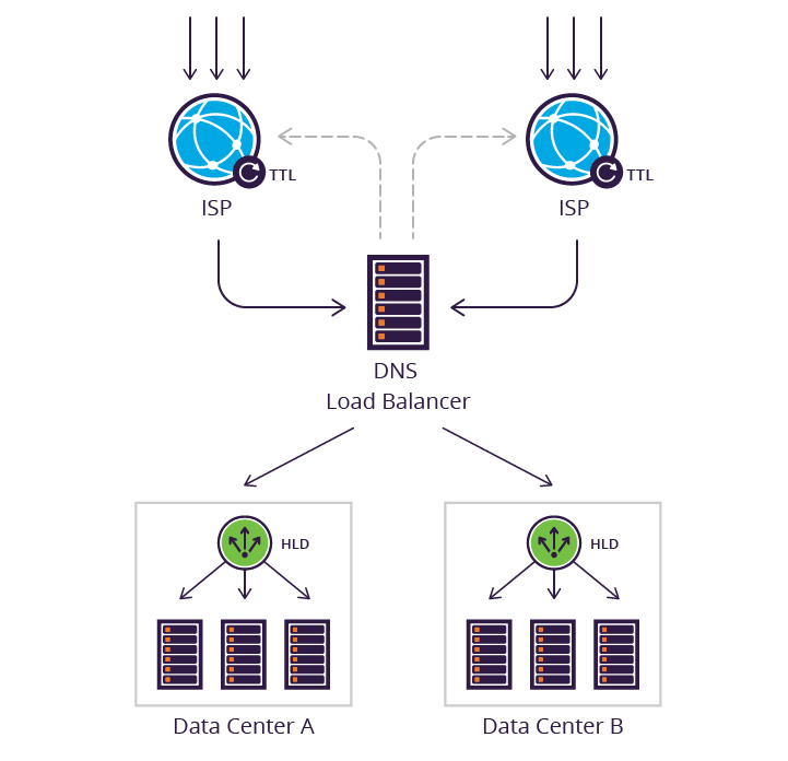 Cross Data Center Load Balancing - HLD and DNS