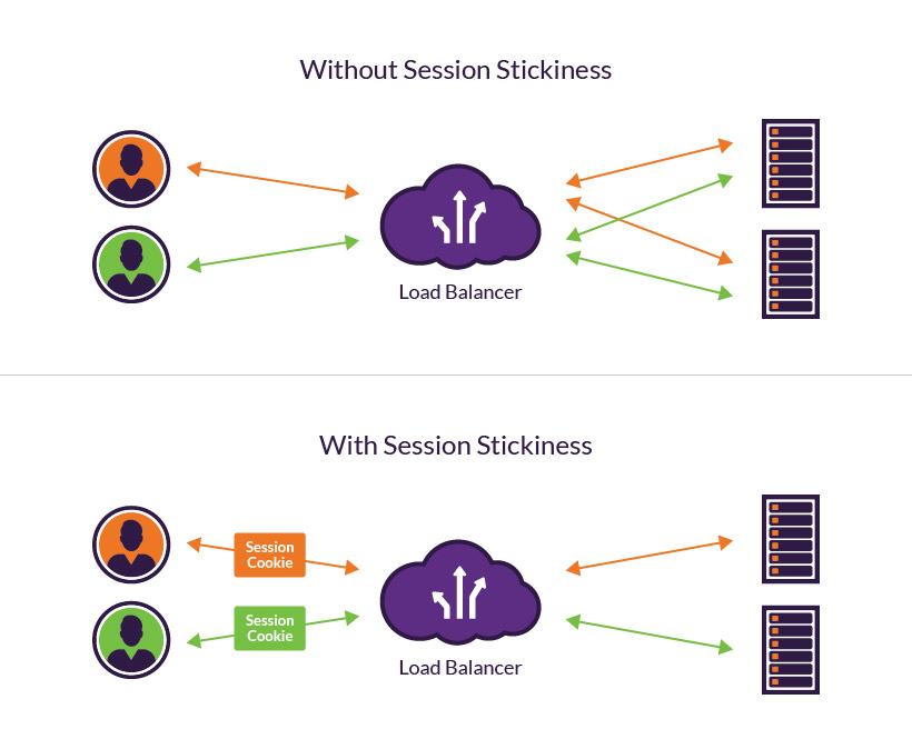What is Session Stickiness | Pros and Cons of Using Session Cookies