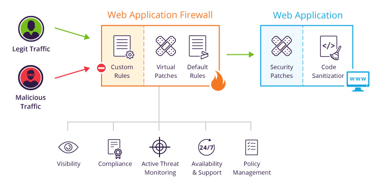 Vulnerability management with web application firewall