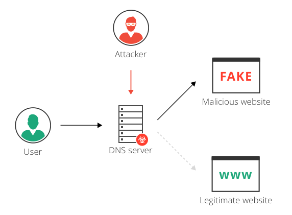Example of DNS Hijacking and Redirection