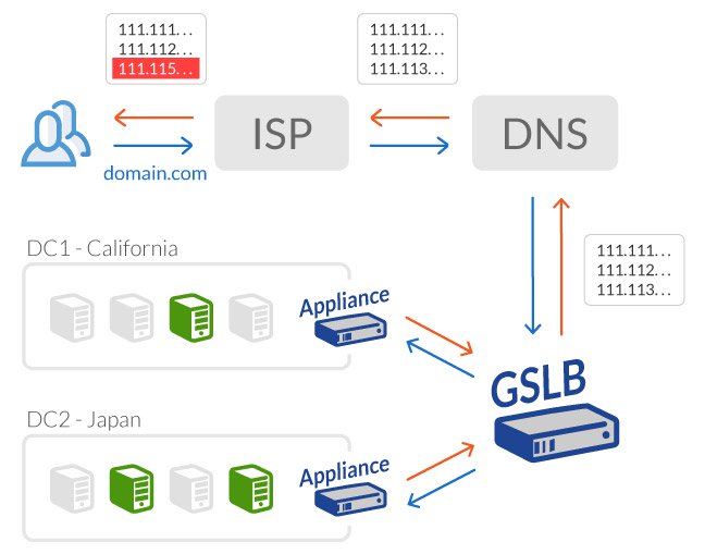 The DNS Compromise