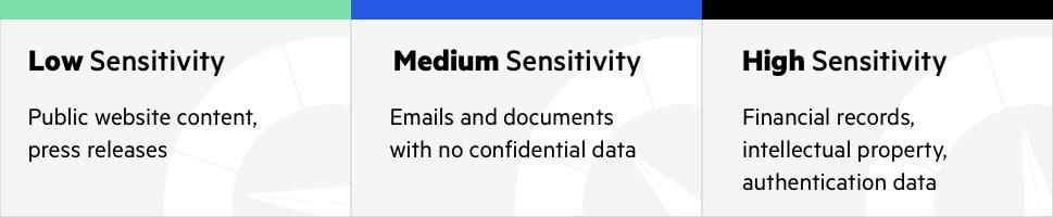 data classification sensitivity