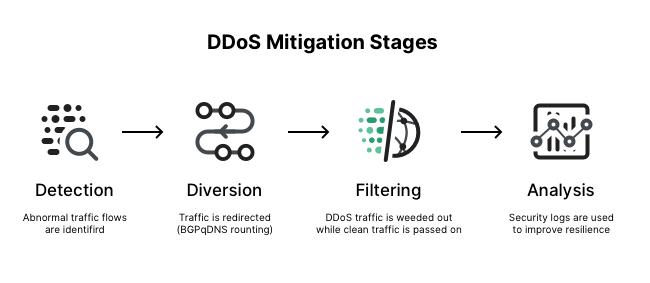 DDoS mitigation Stages