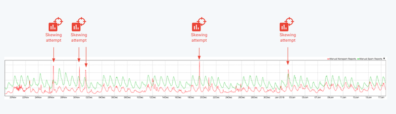 Web analytics chart with traffic spikes due to skewing attacks