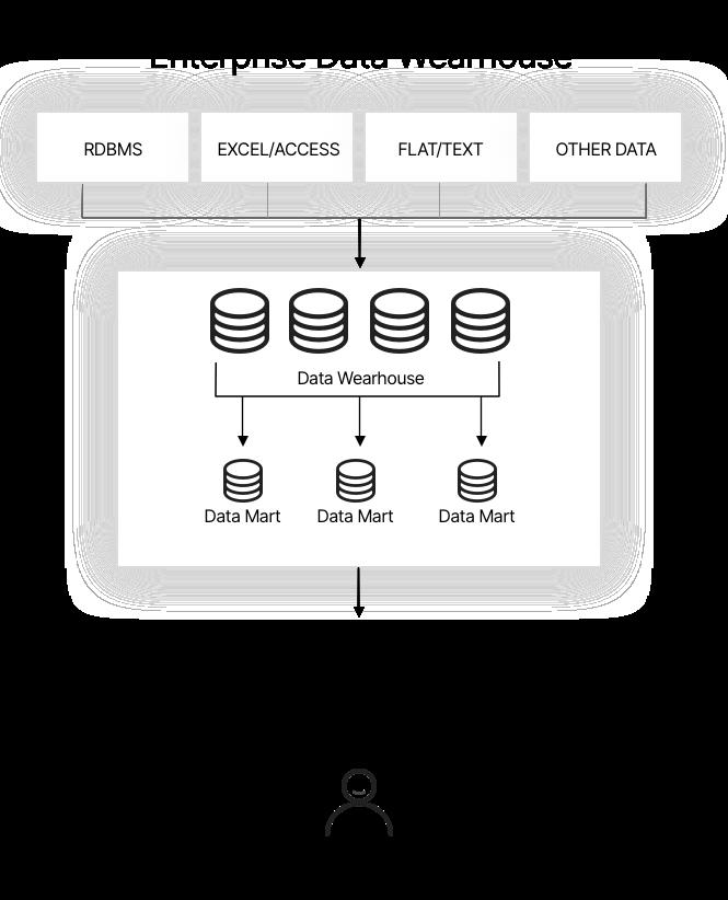 Enterprise data warehouse: typical workflow
