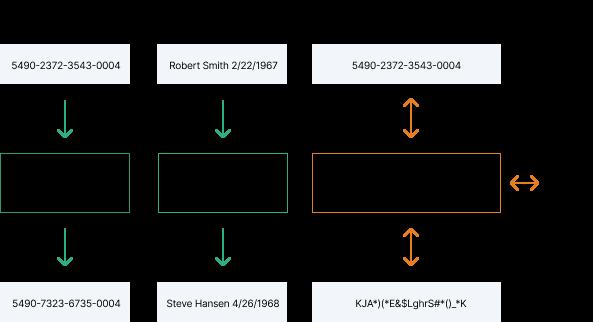Three data obfuscation methods