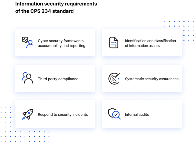 6 information security requirements of the CPS 234 standard