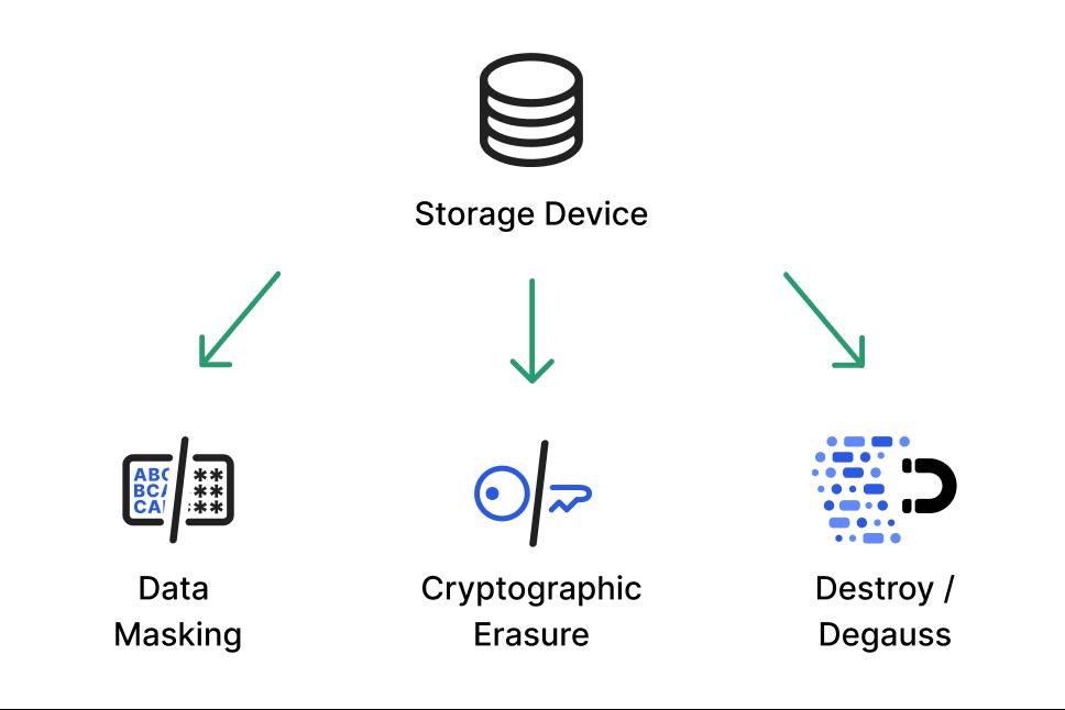 Data sanitization techniques
