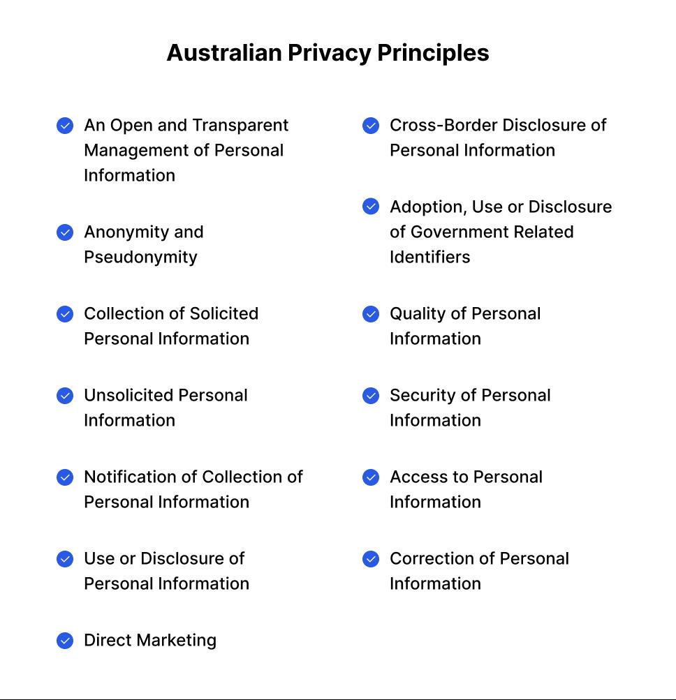 Australian Privacy Principles