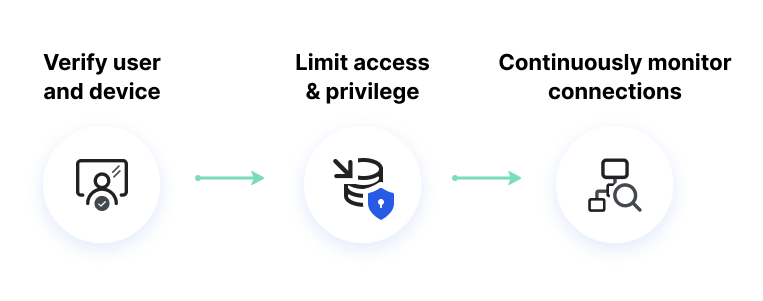 Zero Trust Network process