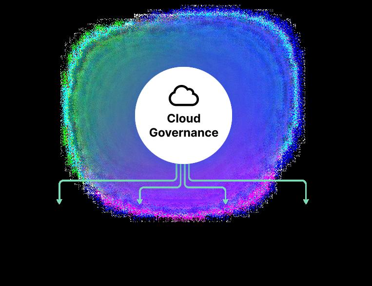 Components of a cloud governance framework