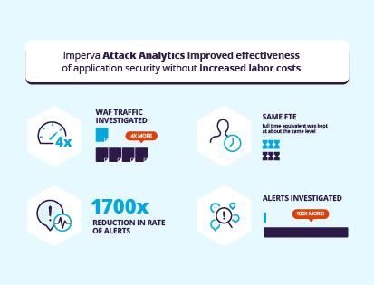 Attack Analytics infographic