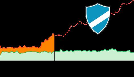 10-second mitigation SLA