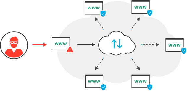 How Cloud WAF works