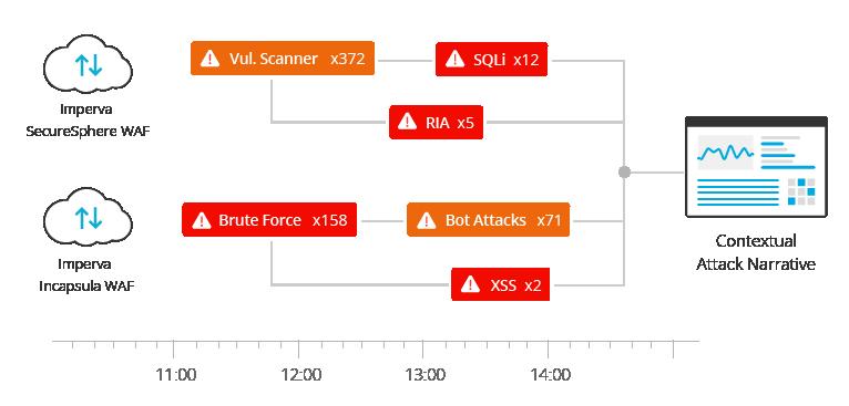 attack analytics