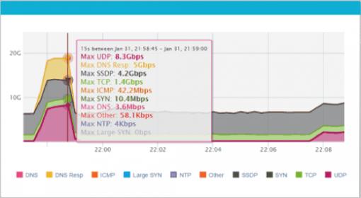 DDoS attack visibility