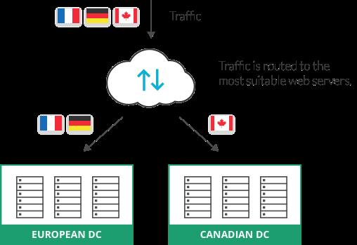 Global Server Load Balancing (GSLB)