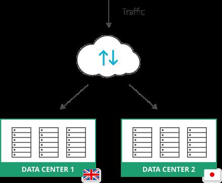 Global server load balancer