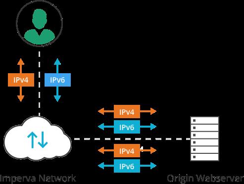 IPV6 support