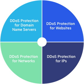 DDoS Protection Chart