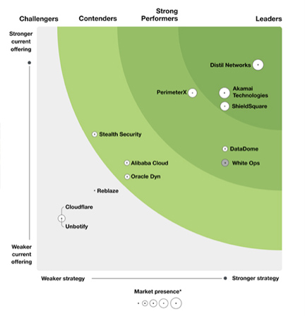 Forrester wave for Bot Management