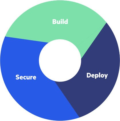 Integrate API Lifecycle Management Processes with Security