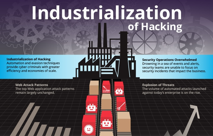 The Industrialization of Hacking