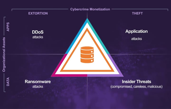 Insights from CyberEdge 2017 Cyberthreat Defense Report