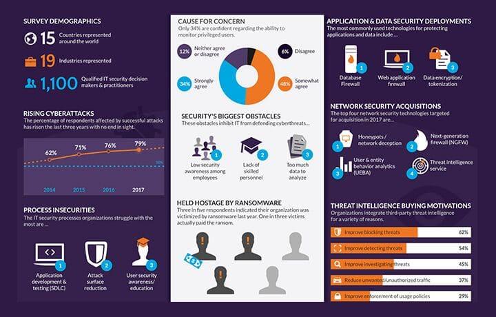 2017 Cyberthreat Defense Report Infographic