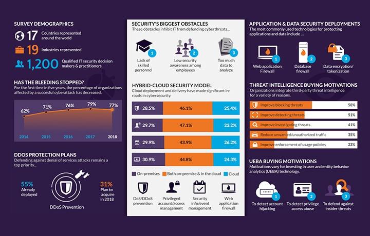 2018 Cyberthreat Defense Report Infographic