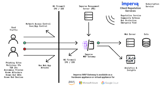 Imperva ClientManagementServices Diagram 720x460 copy