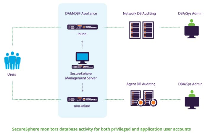 SecureSphere Database Activity Monitoring and Database Firewall