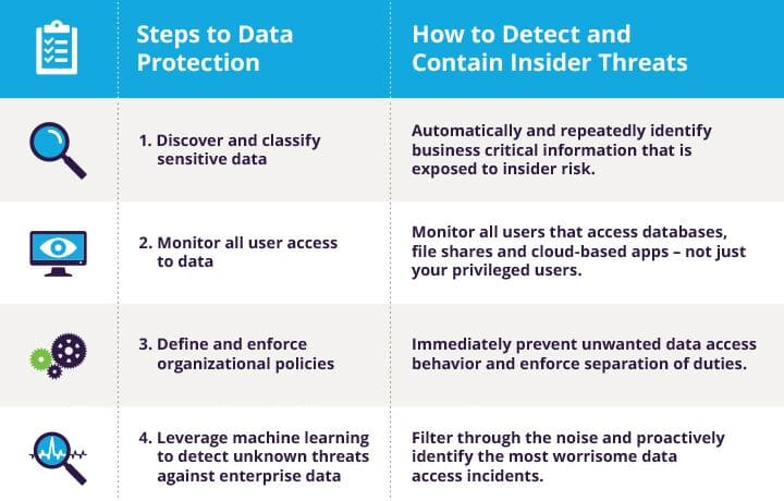 7 Steps to Protect Your Data Against Insider Threats