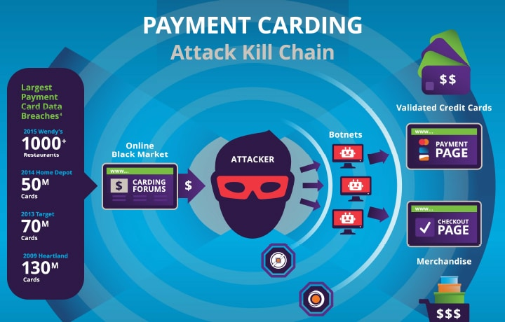 Combat Payment Card Fraud